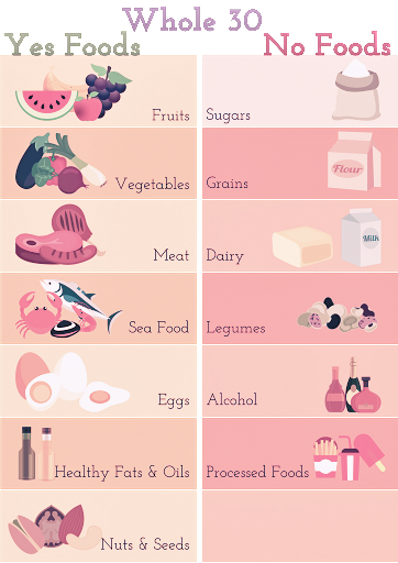 whole30 diet plan